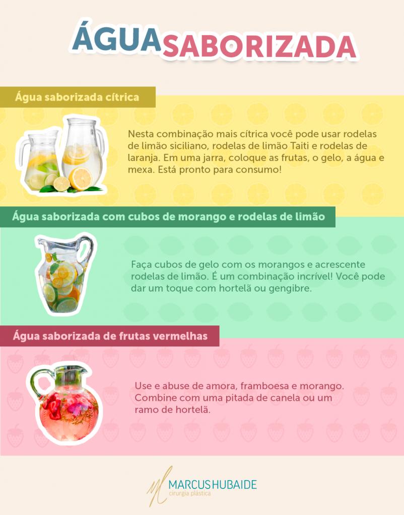 Infográfico Água Saborizada
